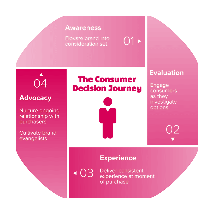 Consumer decision journey chart outlining the functions of each stage. In sequential order, the chart notes the motivations behind the Awareness, Evaluation, Experience and Advocacy phases of the journey.